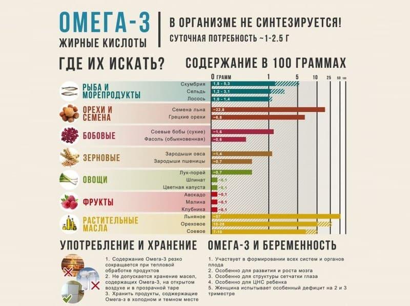 Омега-3 для вашего организма