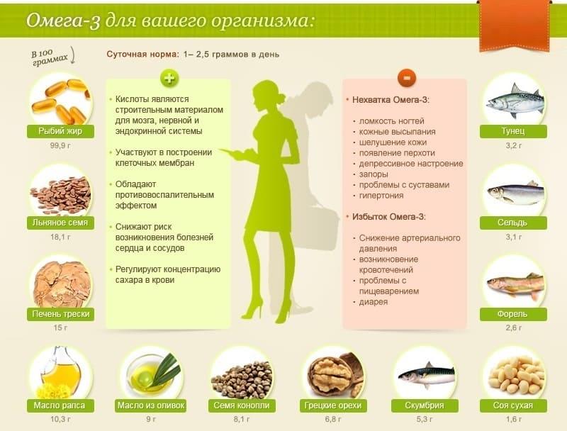 Омега-3 для организма