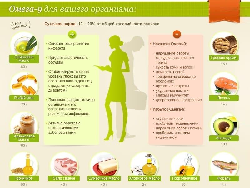 Омега-9 для вашей кожи