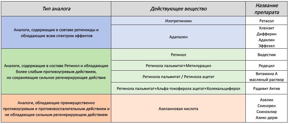 Аналоги ретиноевой мази