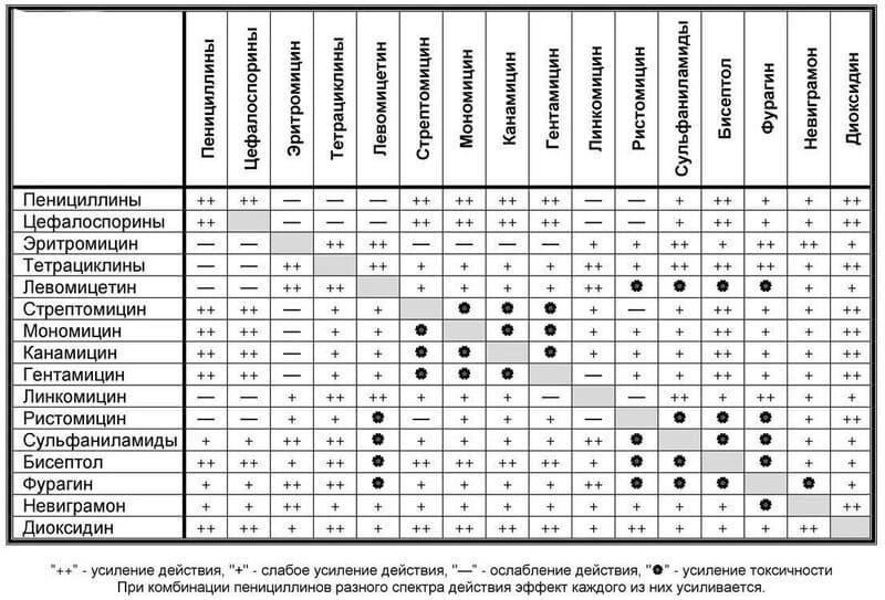 Таблица совместимости антибиотиков